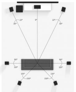 7.1chスピーカーの設置例