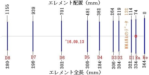 d すんぽ