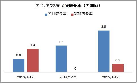 アベノミクス GDP成長率 .jpg