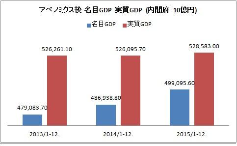 アベノミクス GDP .jpg
