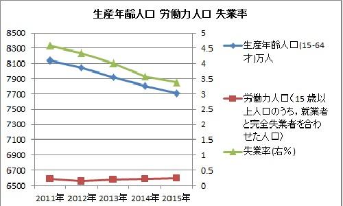 生産年齢人口 労働力人口