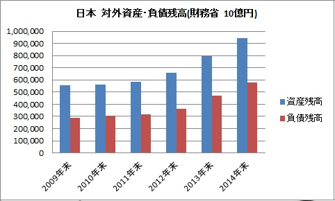日本 対外資産 負債