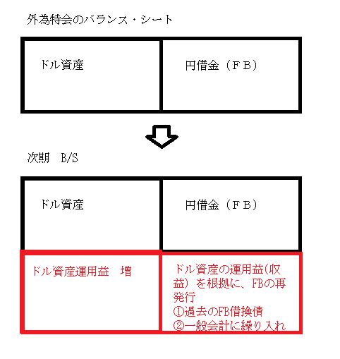 外為特会→繰り入れ