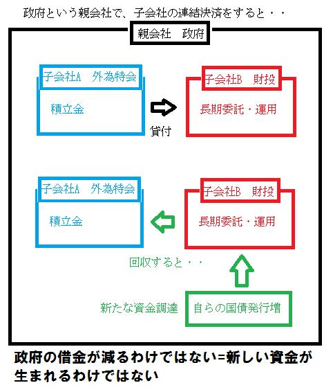 外為特会→繰り入れ 2