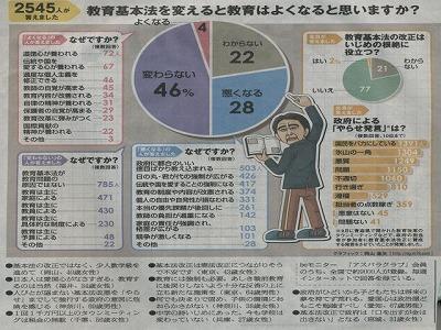 朝日新聞beモニター対象のアンケート