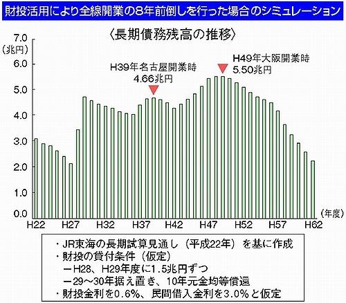 国交省資料)財投投入 JR東海の長期債務残高のシミュレーション