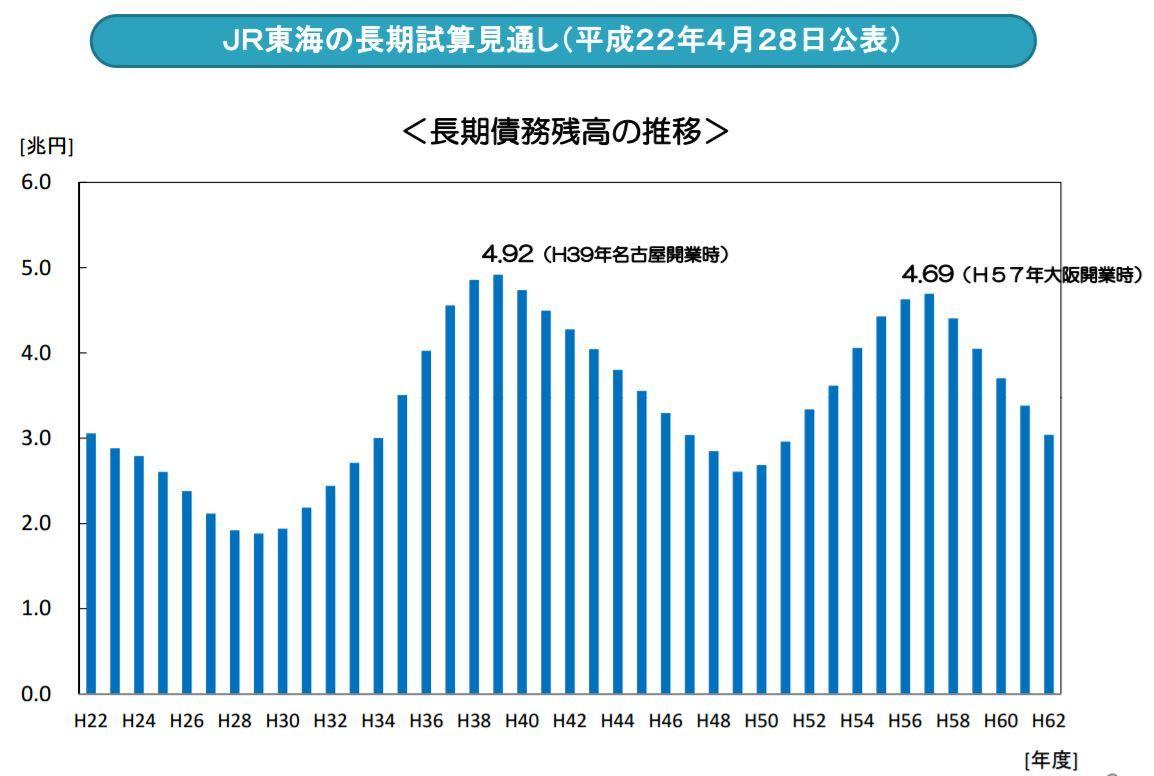 JR東海資料)長期債務残高 試算見通し 100428公表