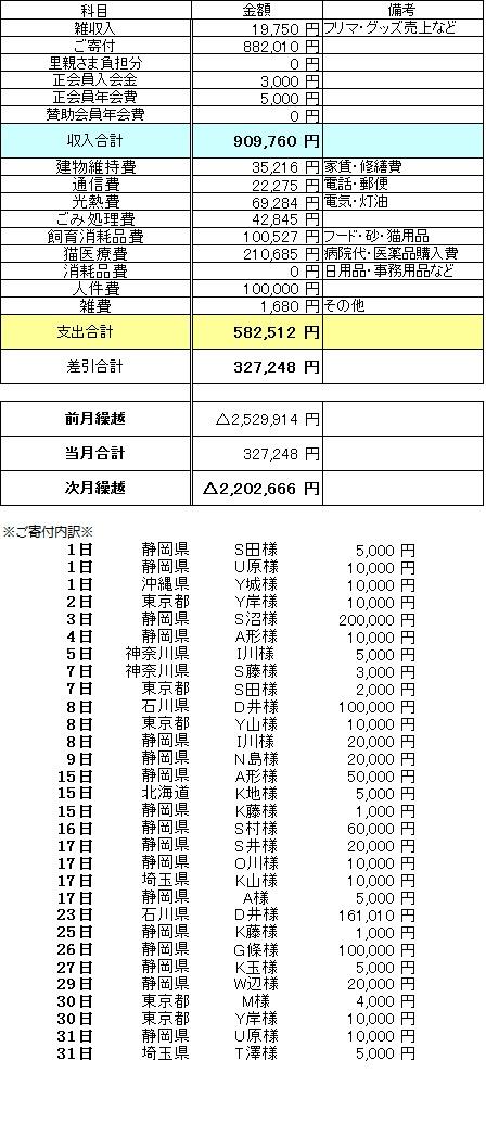 収支報告2015・3