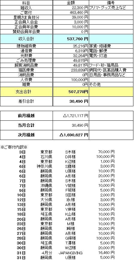 収支2016年5月