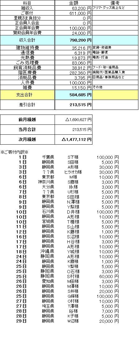 収支報告2016年6月