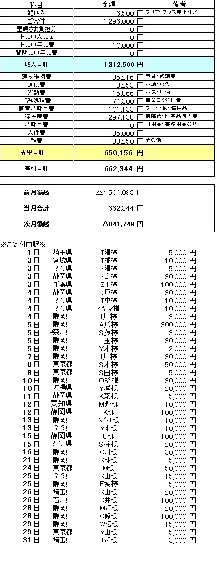 2016年8月収支報告