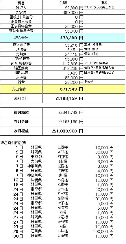 2016年9月収支報告