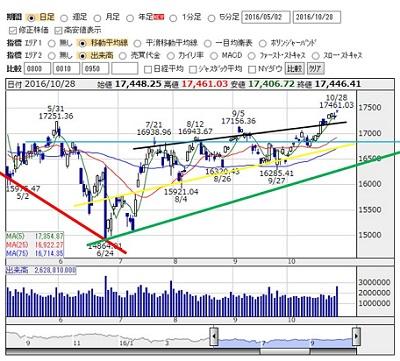 2016-10-28 nikkei