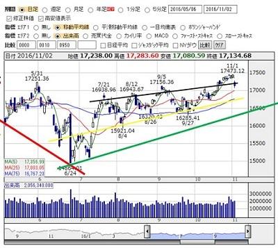 2016-11-2 nikkei