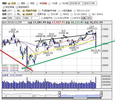 2016-11-9 nikkei