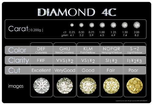 ダイアモンド4Cシートmini