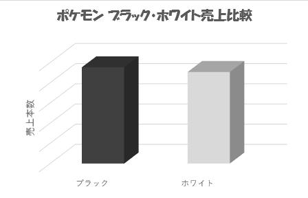 ブラックホワイト比較