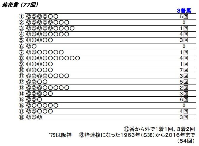 17_菊花賞