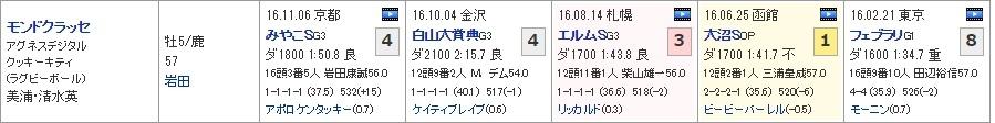 チャンピオンズC_02