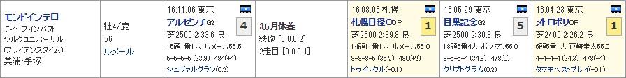 ステイヤーズ_01