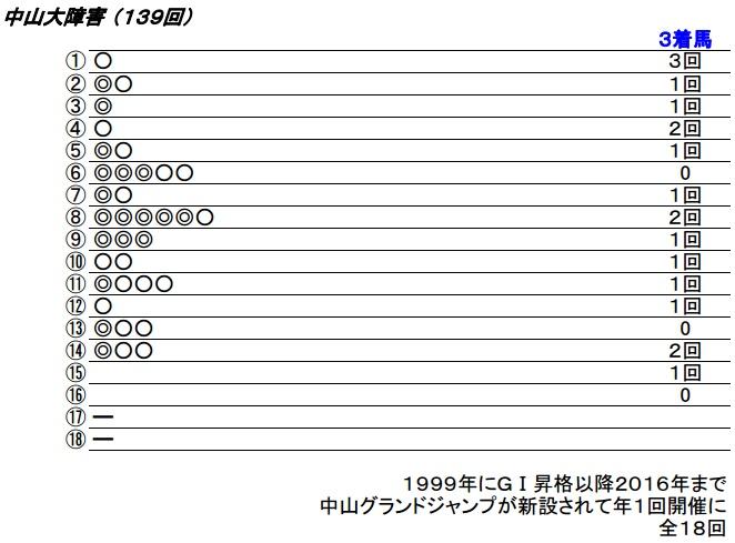 17_中山大障害