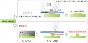 AIST_nanoin_screen_print_image1.jpg