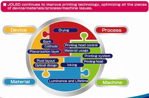JOLED_print-tech_progress_image1.jpg