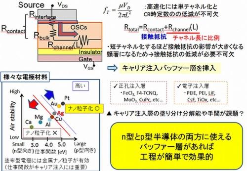 Shinsyu-univ_OTFT_CNT_Ag_image1.jpg