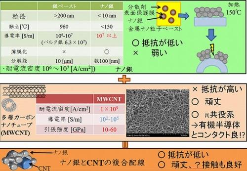 Shinsyu-univ_OTFT_CNT_Ag_image2.jpg