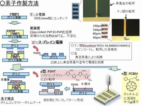 Shinsyu-univ_OTFT_CNT_Ag_image3.jpg