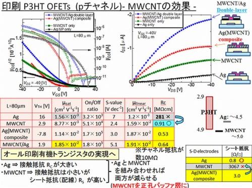 Shinsyu-univ_OTFT_CNT_Ag_image4.jpg
