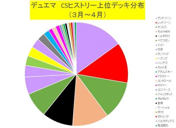 デッキ分布図20160502