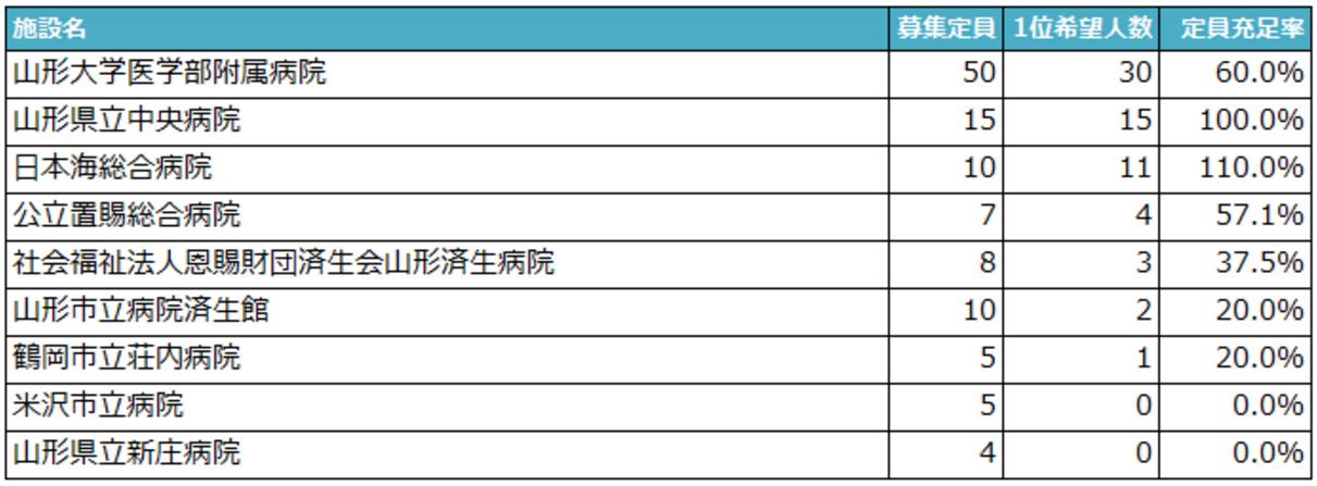 2016研修病院マッチング中間公表結果