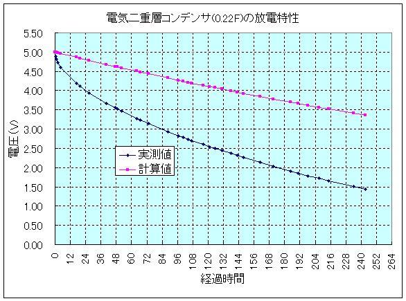電気二重層コンデンサの放電特性