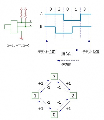 quadrature_encoder_遷移図