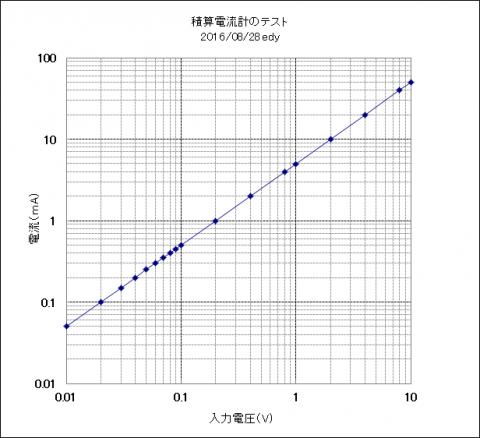 積算電流計グラフ