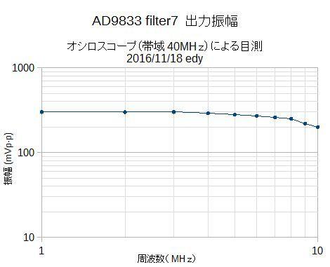 出力特性filter7