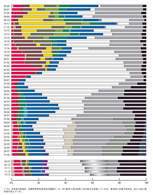 日本における乗用車のカラーシェアの変遷