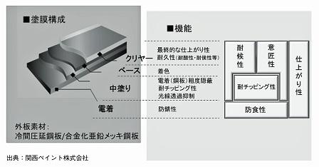 自動車外板の塗膜構成と機能
