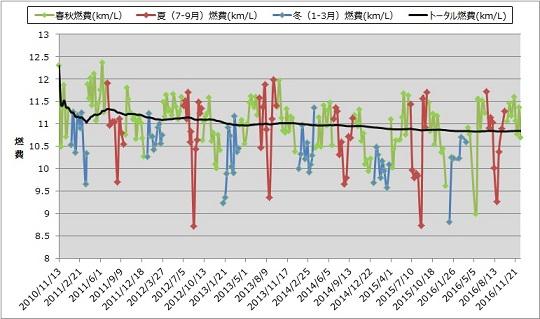 愛車の燃費推移2016