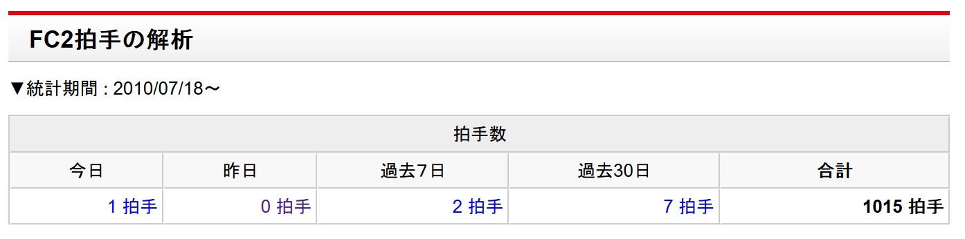 FC2拍手トータル_20160719