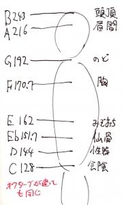 C=128Hz_Chakra.jpg