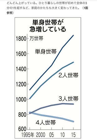 単身世帯の増加
