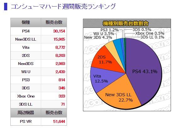 「PlayStation VR」の初週販売数は5万1000台