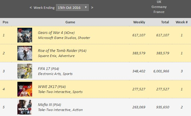 Global Weekly Video Game Chart, Week Ending 15th Oct 2016 - VGChartz
