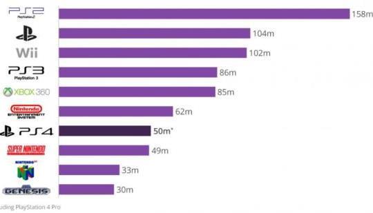 ゲームソフト販売本数比較!XboxOneが大躍進、PS4はガタガタ!!!こんなので5000万台ってwww
