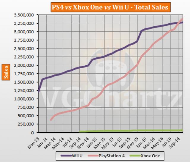 【かわいそう】 PS4の1週間の売上でとあるハードの累計販売数を上回るwww 日本の家庭用ゲーム機累計売上数がえぐすぎた