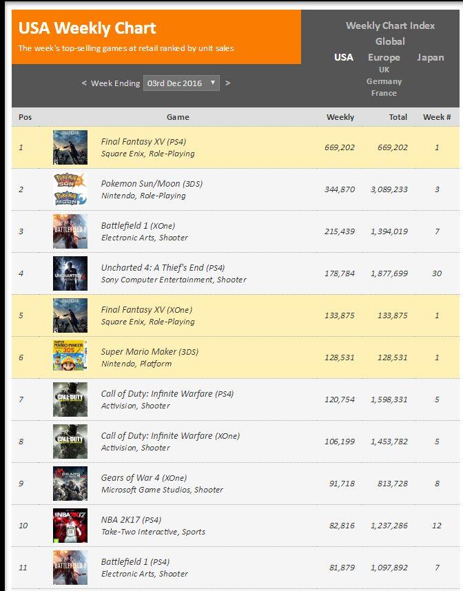 USA Weekly Video Game Chart, Week Ending 03rd Dec 2016 - VGChartz