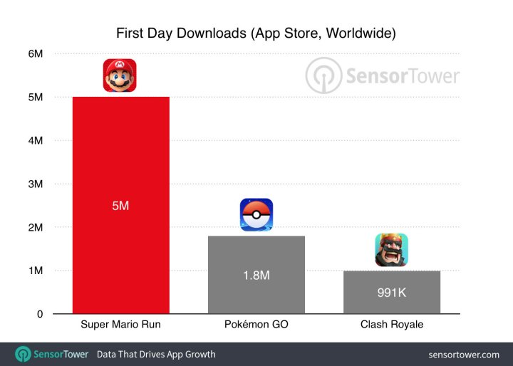 super-mario-run-first-day-downloads.jpg