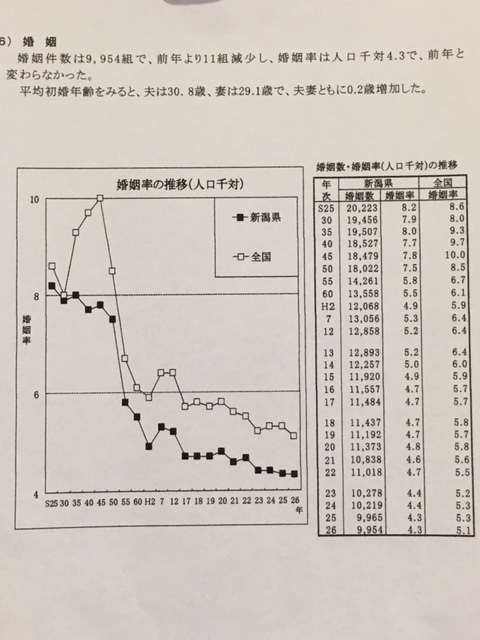 新潟県婚姻数